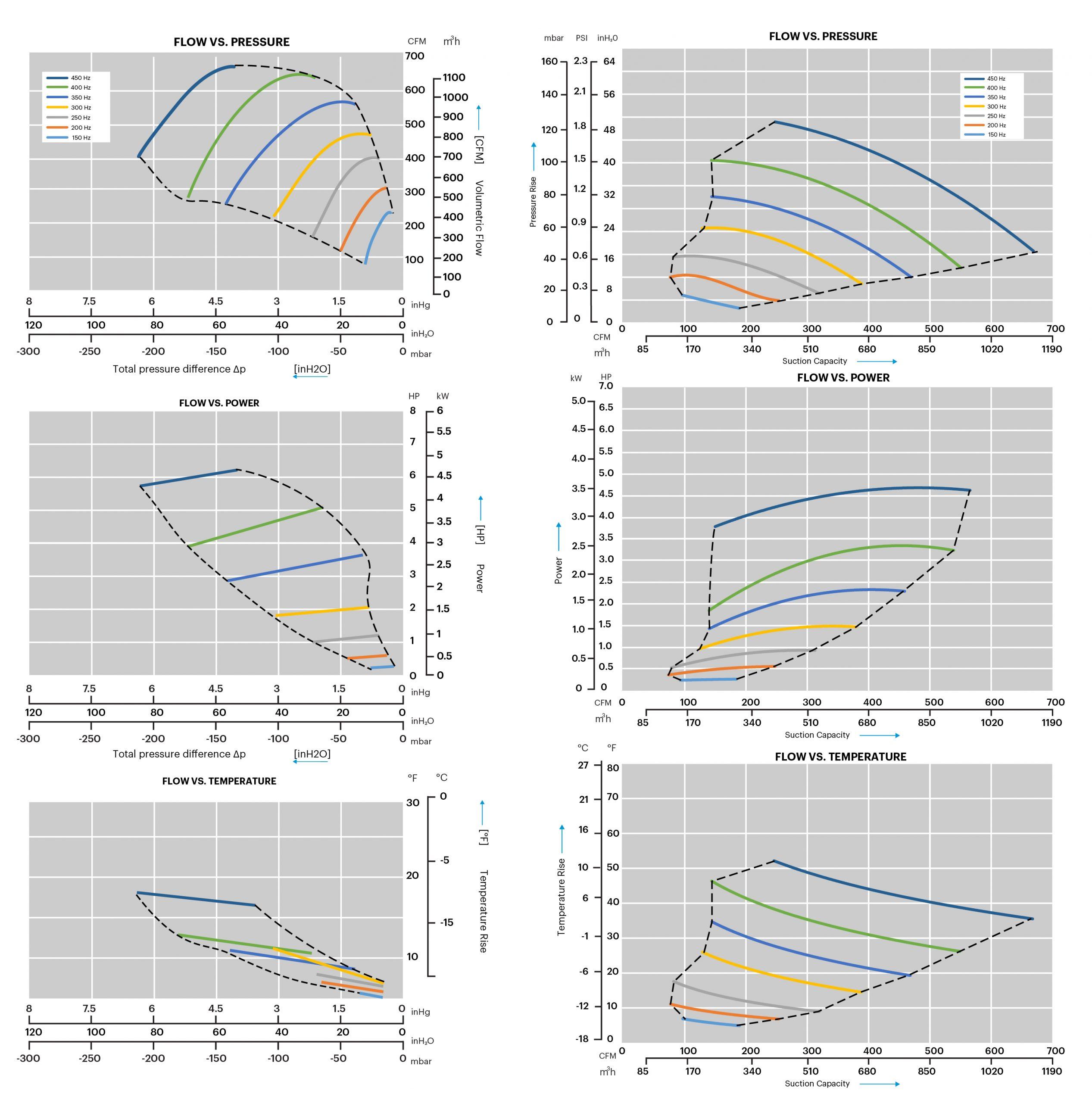 3TA Centrifugal Compressor Curves
