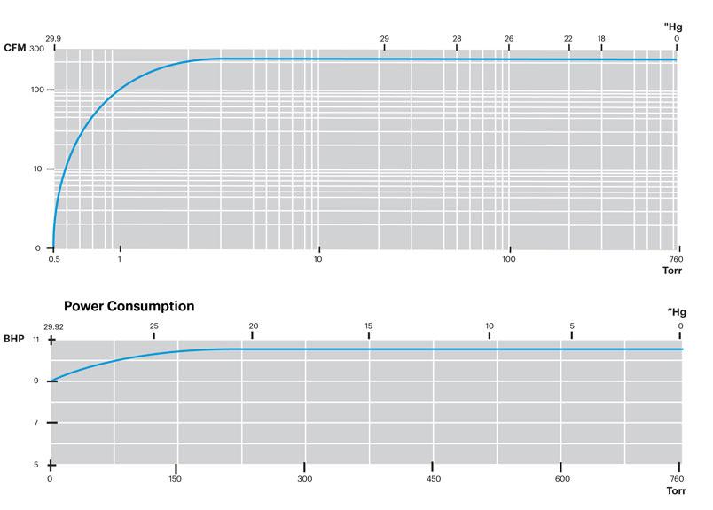 L305B-Performance-Curves