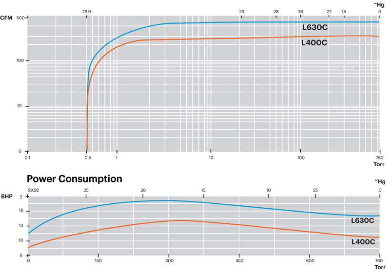 L400-L630-Performance-Curve