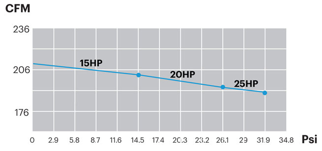 PCX305_Performance_Curve