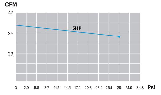PCX60_Performance_Curve